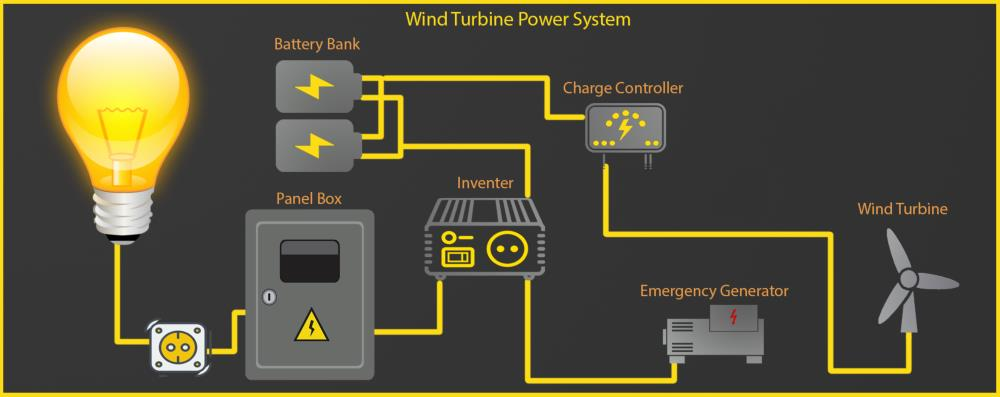 home wind turbine system