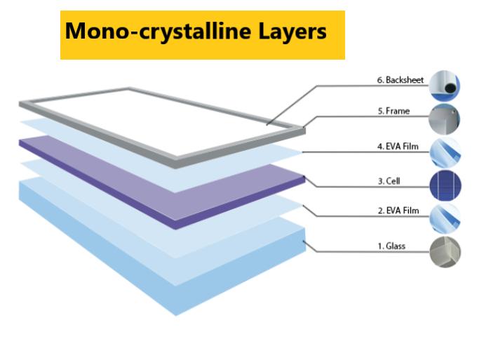Best Monocrystalline Solar Panels Alternative Energy Sources