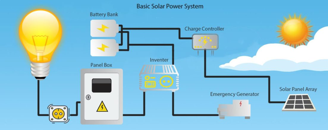 Solar system buyer's guide