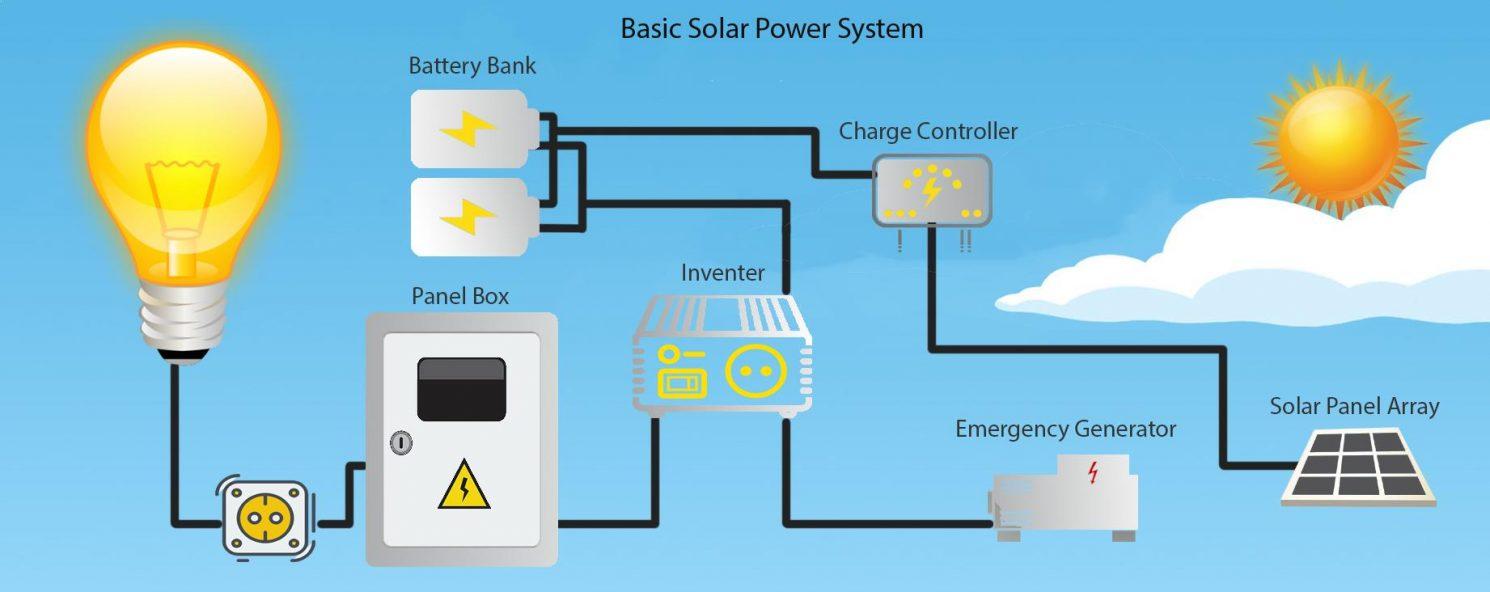 Groß Solarpanel System Diagramm Fotos - Schaltplan Serie Circuit ...