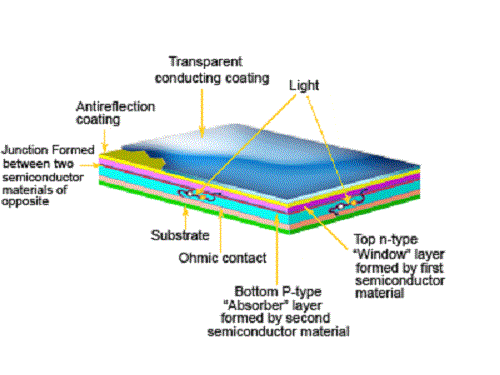 Thin film solar panel layers