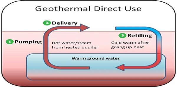 geothermal direct use graph