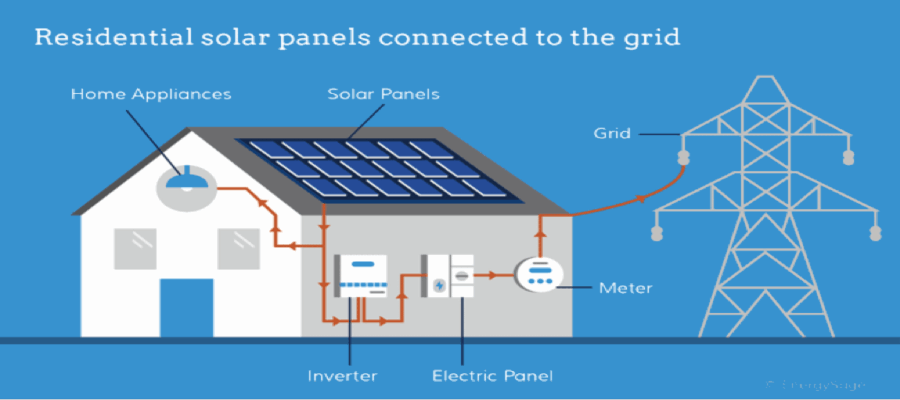 Residential solar power system - Grid connected