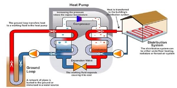 Heat Pumps Work Process