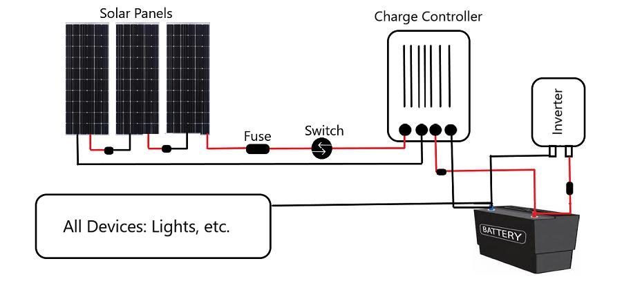 what is the best solar charge controller for my solar panel