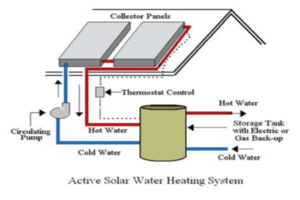solar process heat