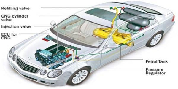 How Cng Cars Work