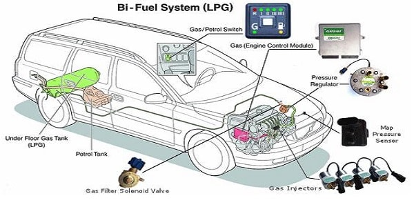 how LPG cars work