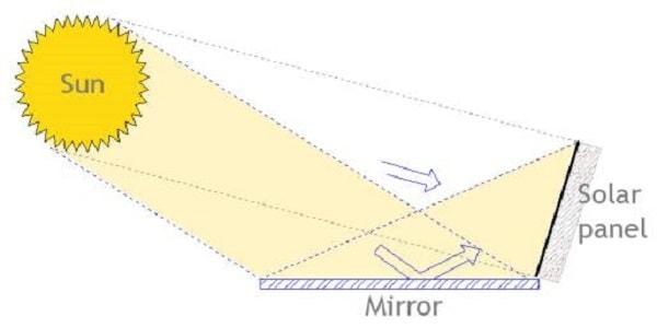 Solar mirror